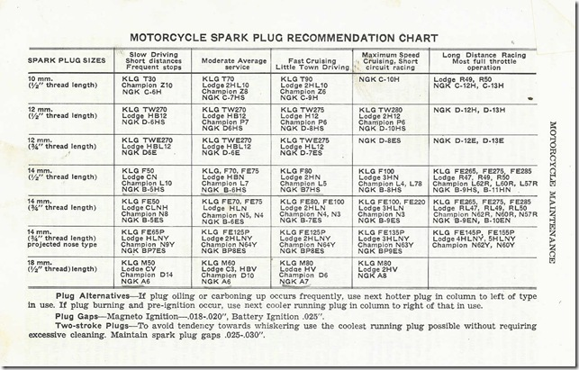 Spark Plug Equivalent Chart