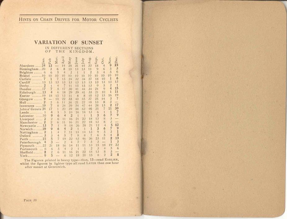 Renold Chain 1917 22