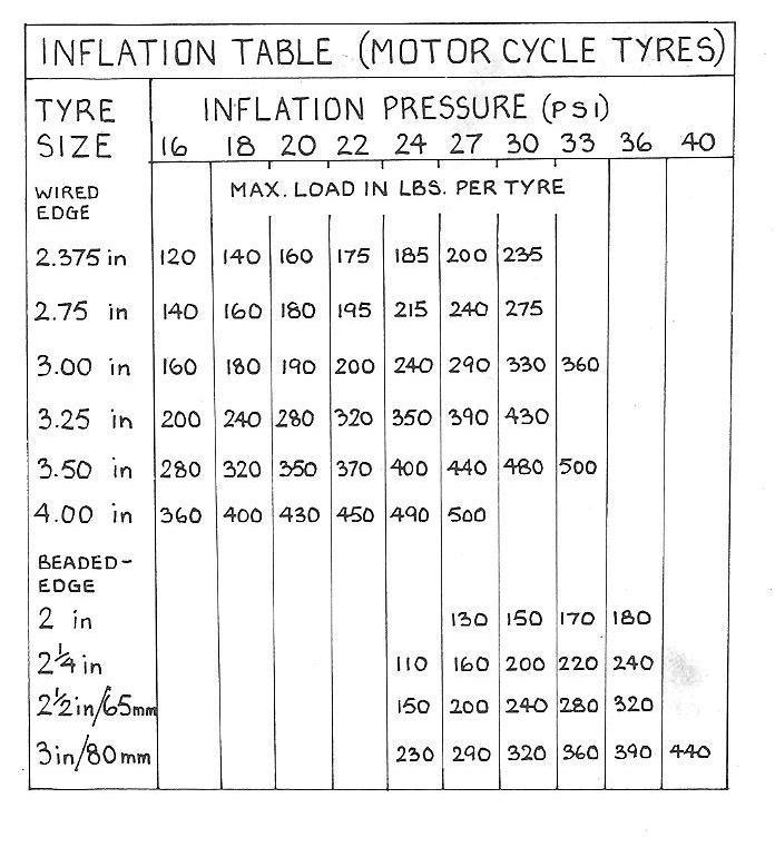 Goodyear Tire Pressure Chart - Goodyear tire pressure chart real fitness - ayUCar.com